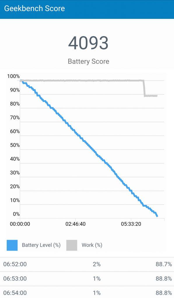 Pixel 2 XL battery score